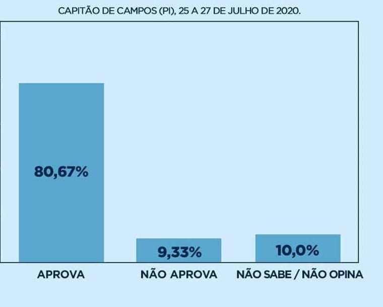 Capitão de Campos: Prefeito Tim Medeiros supera 80% de aprovação