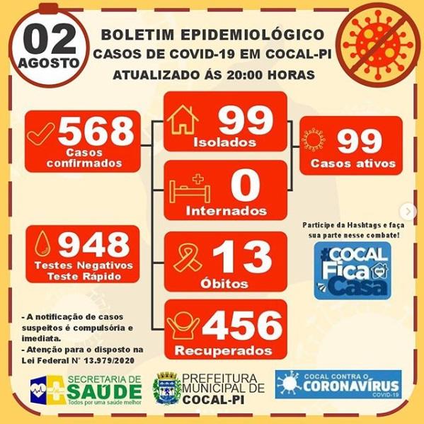 Cocal registra 13º óbito por Covid-19 e 456 pacientes recuperados