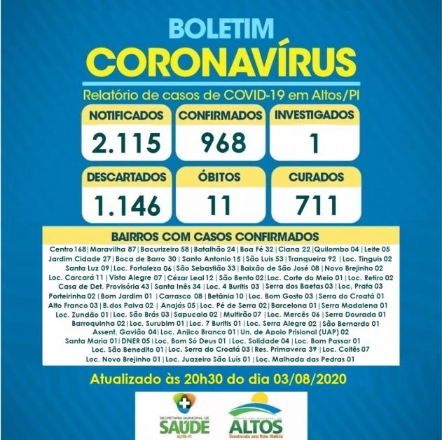 Altos registra 20 novas altas totalizando em 711 casos recuperadas da COVID