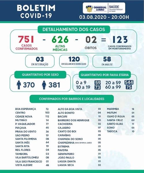 Demerval Lobão registra 626 pessoas recuperadas da Covid-19