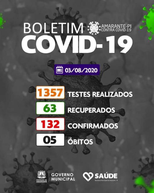 Amarante registra 5º óbito e chega a 132 casos confirmados de Covid-19