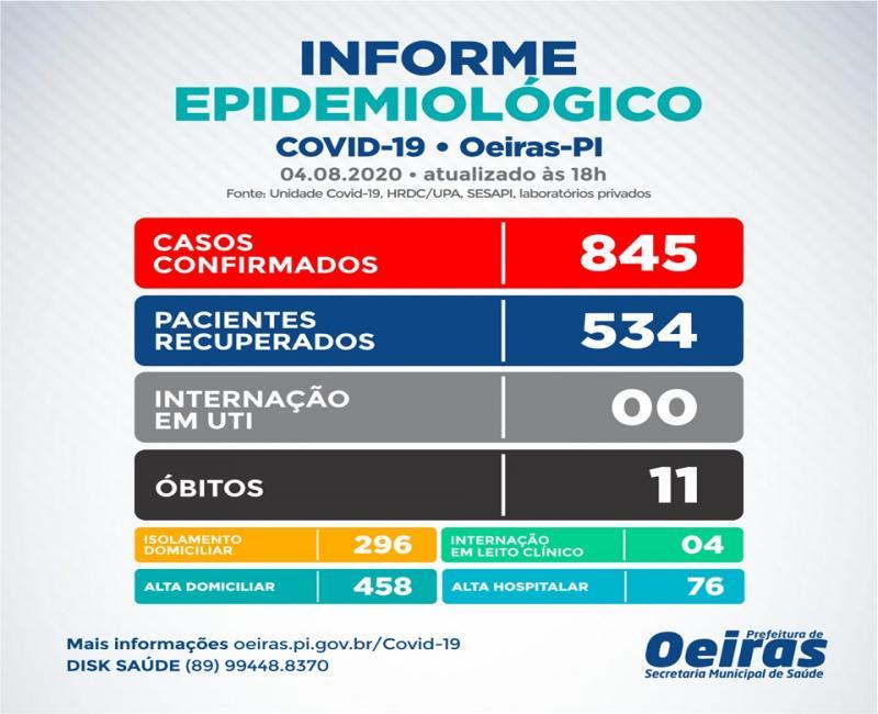 Oeiras registra 534 pacientes recuperados da Covid-19