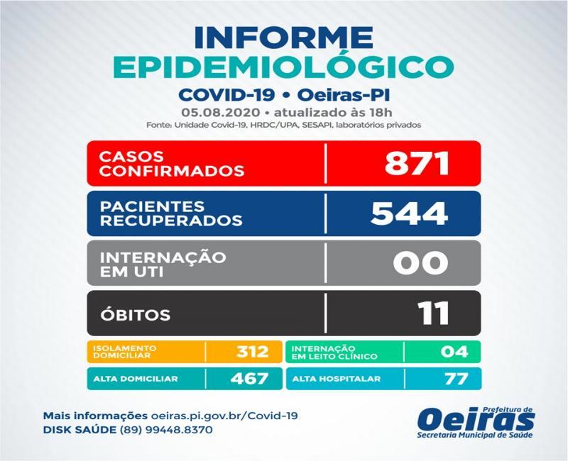 Oeiras registra mais 26 casos positivos e 10 casos recuperados da covid-19