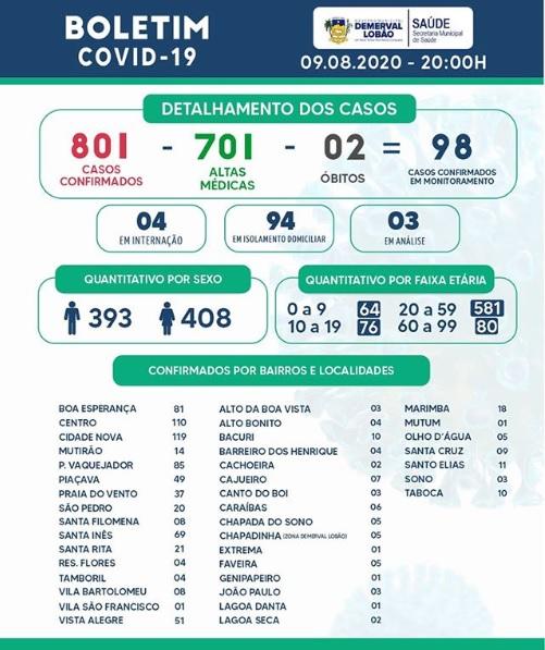 Demerval Lobão registra 701 casos recuperados da Covid-19