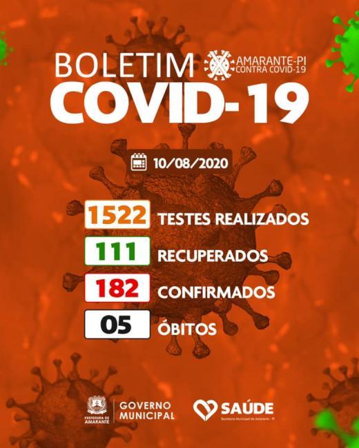 Amarante registra 8 novos casos positivos da Covid-19