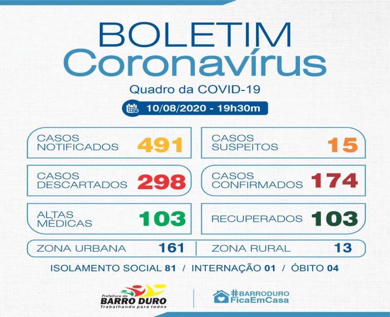 Barro Duro bate recorde de número diário de infectados por Covid-19