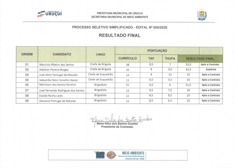 Prefeitura divulga lista de aprovados para brigadistas em Uruçuí
