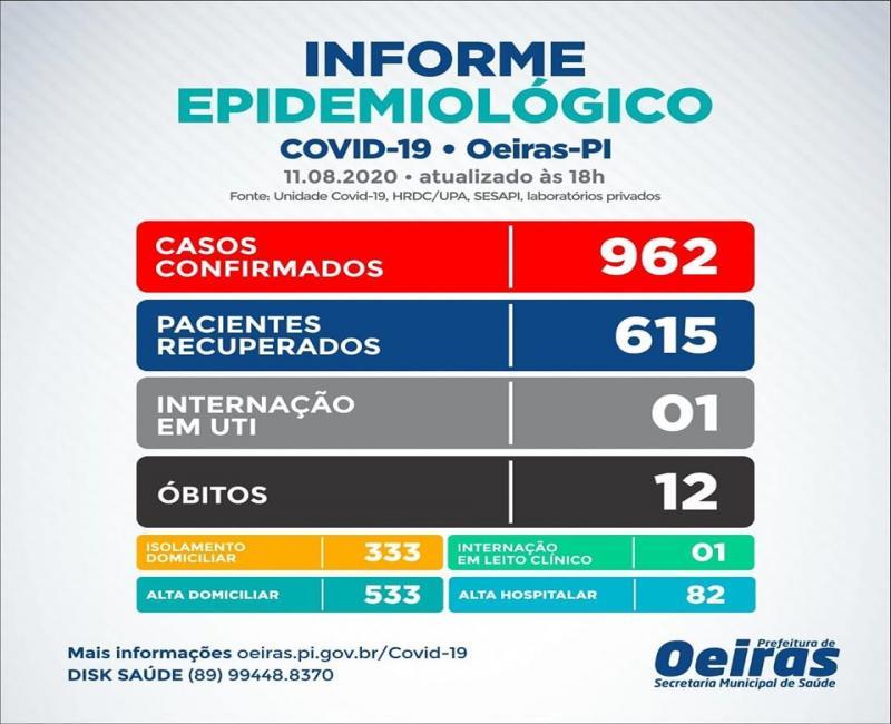 Oeiras registra mais 13 casos confirmados e 10 novas altas médicas