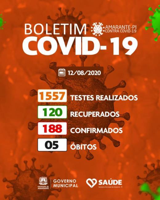 Amarante registra 6 novos casos confirmados e 6 recuperados da Covid-19