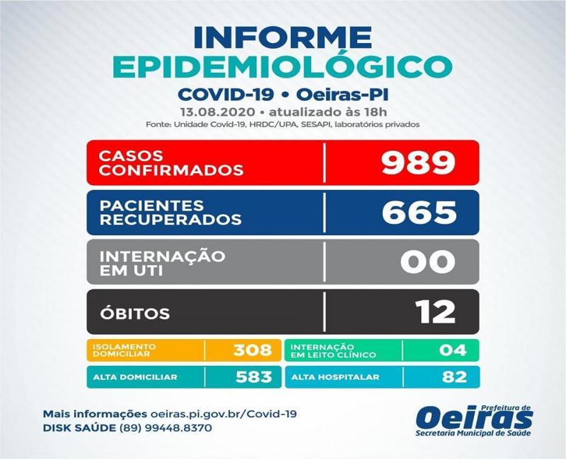 Oeiras registra  40 novos casos recuperados nas ultimas 24h