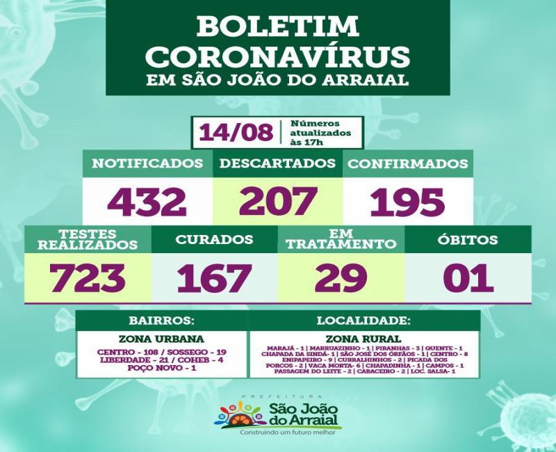 Prefeitura confirma primeiro óbito por Covid-19 em São João do Arraial