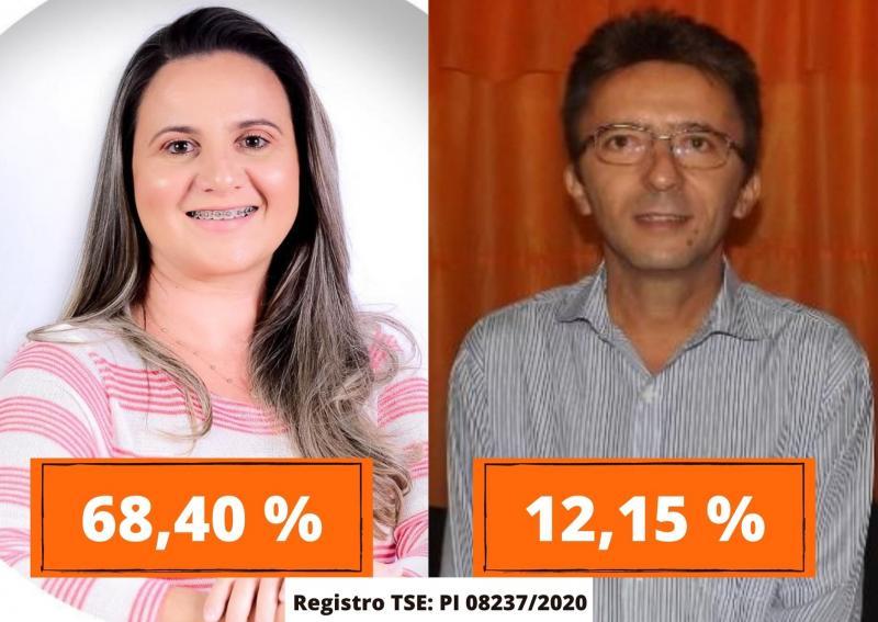 Pesquisa Estimativa: Gabriela lidera intenção de voto em Capitão Gervásio