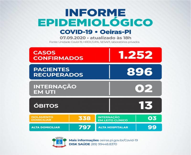 Oeiras registra 10 novos pacientes com Covid-19 totalizando em 1.252 casos