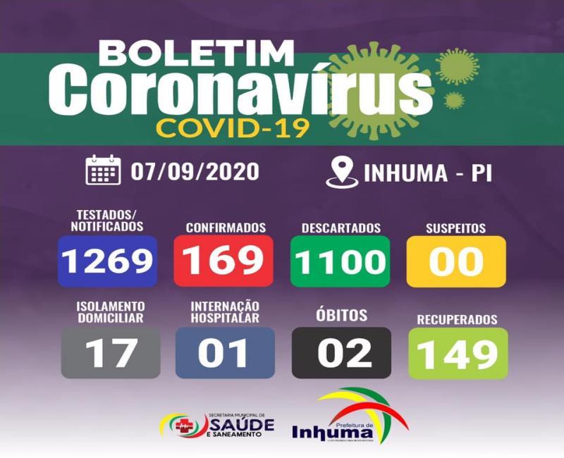 Inhuma possui 18 pacientes ativos com Covid-19