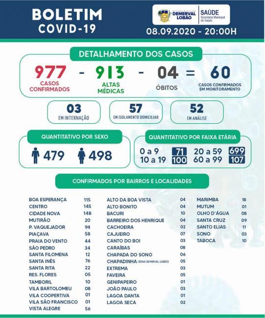 Demerval Lobão registra 14 novos casos positivos de Covid-19