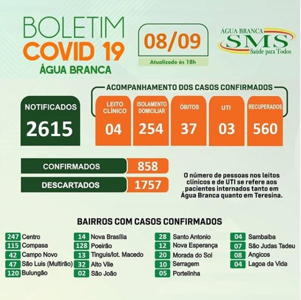Água Branca registra mais 24 casos positivos de Covid-19
