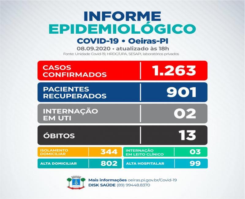 Oeiras registra 11 novos pacientes com Covid-19