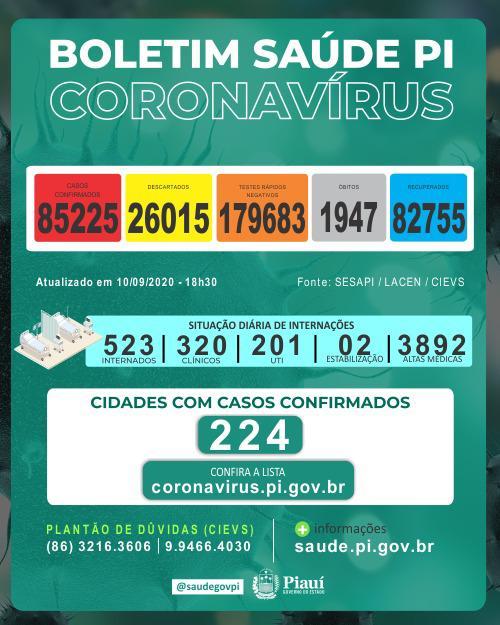 Piauí registra 717 casos de covid e 16 óbitos nas últimas 24h