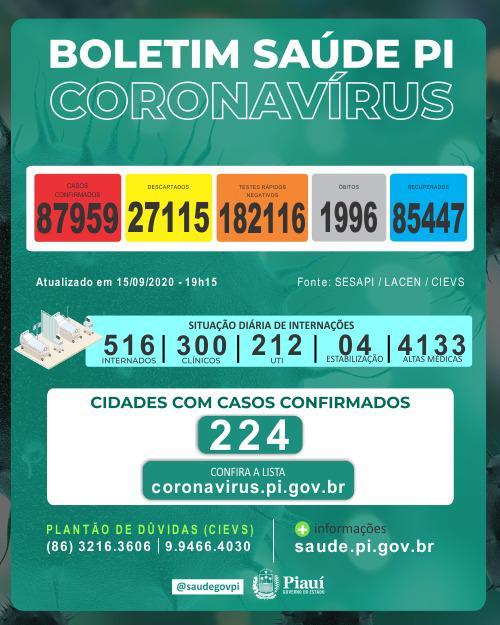 Piauí registra mais 746 casos e 8 óbitos por covid nas últimas 24h