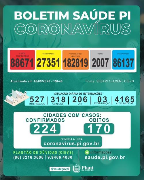 Covid: Piauí registra 712 casos e 11 mortes nas últimas 24 horas