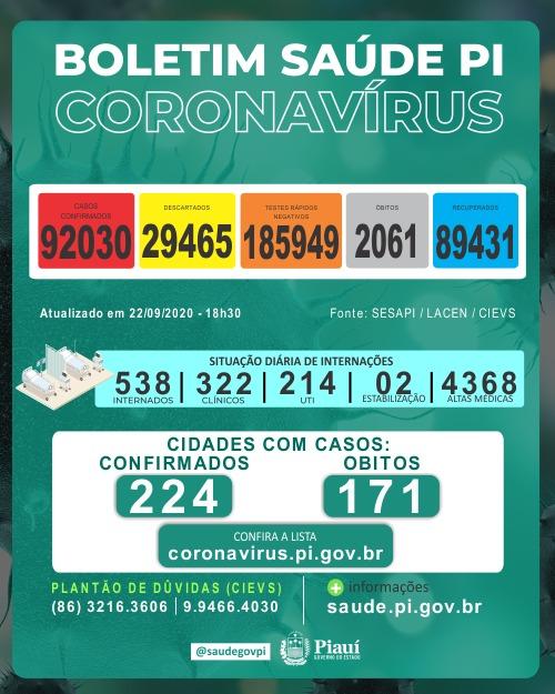 Piauí registra 675 casos e 10 óbitos por covid nas últimas 24h