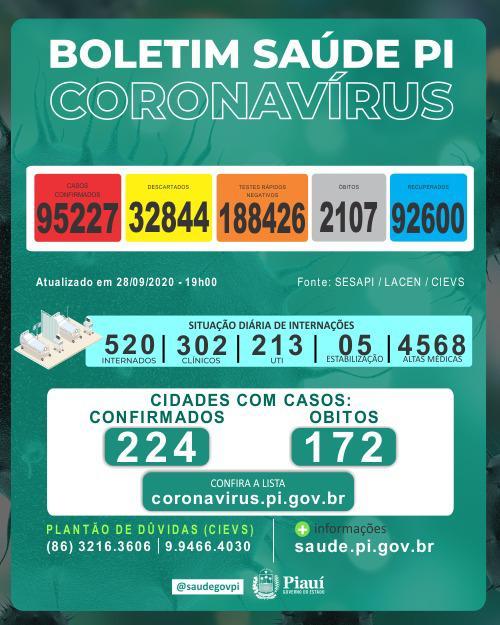 Piauí registra 494 casos e seis óbitos por covid nas últimas 24 horas