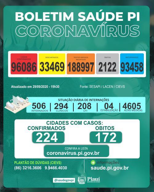 Piauí registra 859 casos e 15 óbitos por covid nas últimas 24 horas