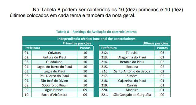 Pau D'arco é sexto no ranking do TCE-PI em Sistema de Controle Interno