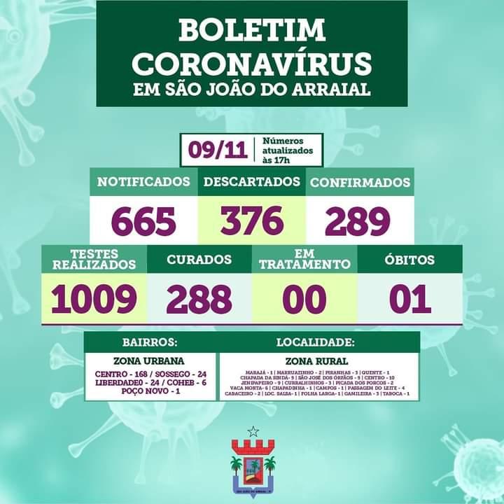 São João do Arraial zera casos ativos de Covid-19