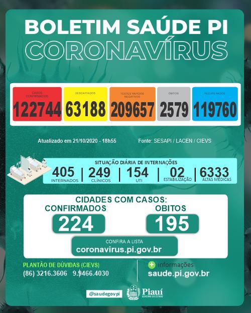 Teresina não registra morte por covid-19 nas últimas 24 horas