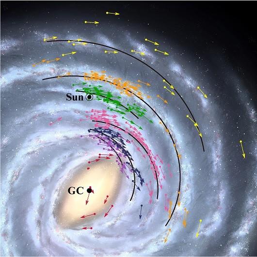 As setas mostram os dados de posição e velocidade de 224 objetos usados para modelar a Via Láctea. As linhas pretas mostram as posições dos braços espirais da galáxia, enquanto as cores indicam grupos de objetos pertencentes a eles. - Foto: NAOJ
