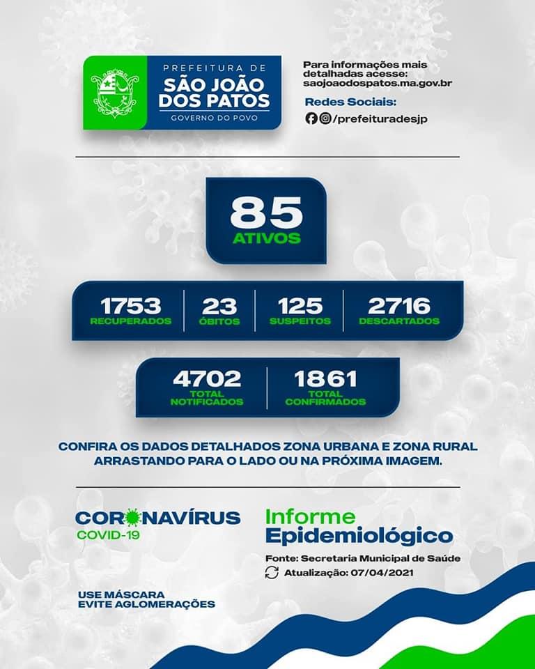 Boletim Epidemiológico COVID-19 de Hoje 07 de Abril 2021
