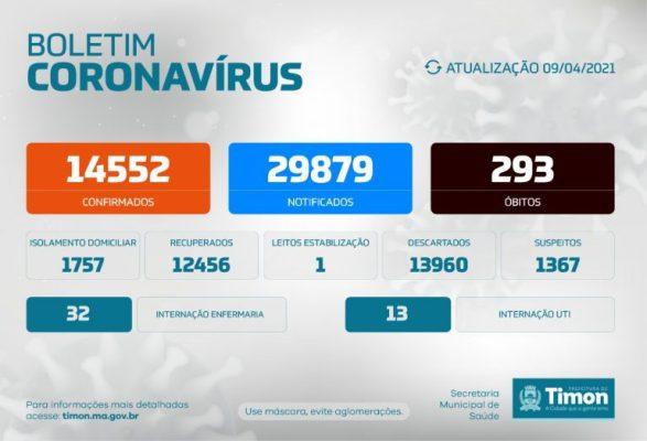 Cinco óbitos registrados por Covid-19 em Timon nas últimas 24h