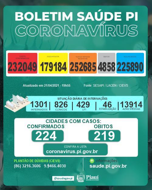 Piauí registra 1.097 novos casos e 28 mortes por Covid-19 nas últimas 24h