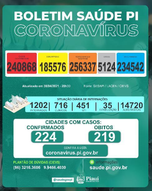 Piauí registra 448 casos e 23 mortes por covid nas últimas 24 horas