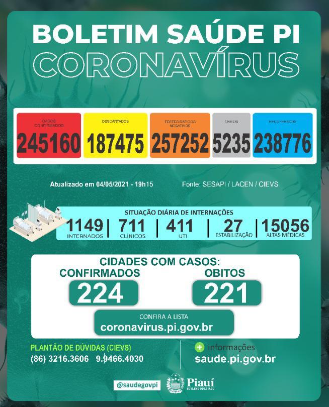 Piauí registra 1.188 casos e 32 mortes por covid nas últimas 24 horas