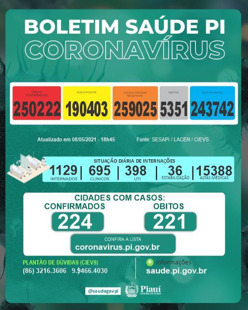 Piauí registra 882 novos casos e 25 mortes por covid nas últimas 24 horas