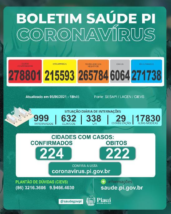 Piauí registra 649 casos e 12 mortes por covid nas últimas 24 horas