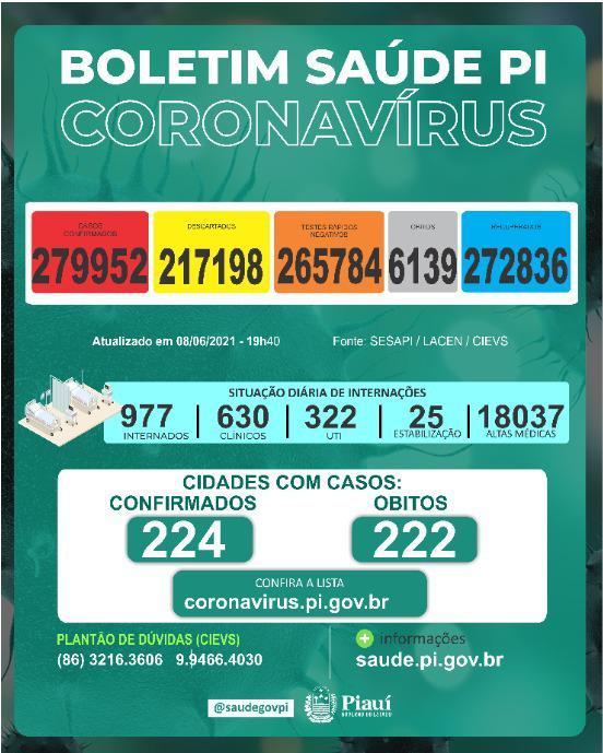 Piauí registra 243 novos caos e 13 mortes por Covid-19
