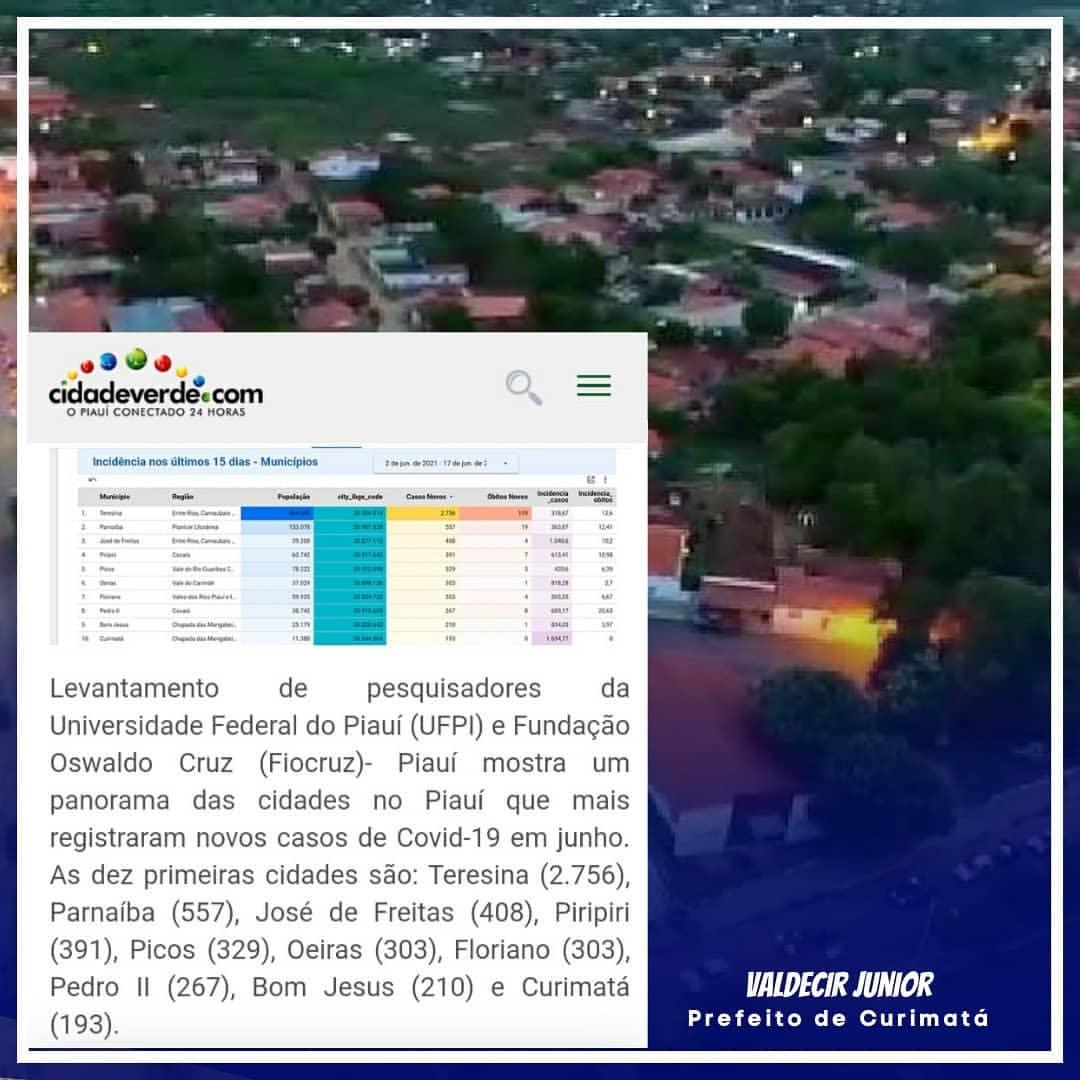 CURIMATÁ: Cidades do Piauí que mais registraram novos caso COVID 19