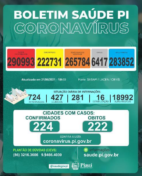 Piauí registra 691 casos e 7 mortes por covid nas últimas 24 horas