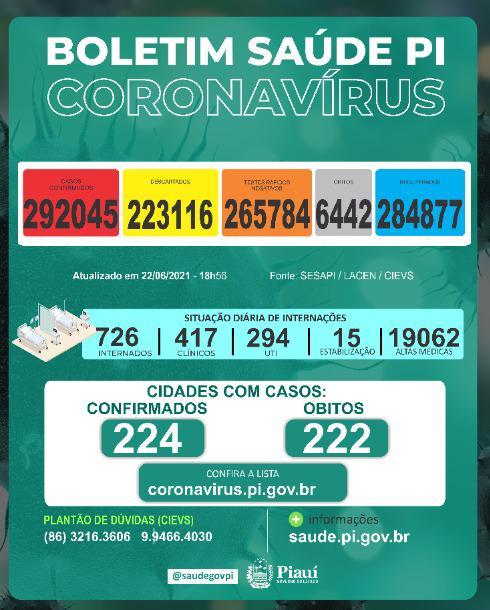 Covid-19: Piauí registra 1.052 casos e 11 mortes nas últimas 24h