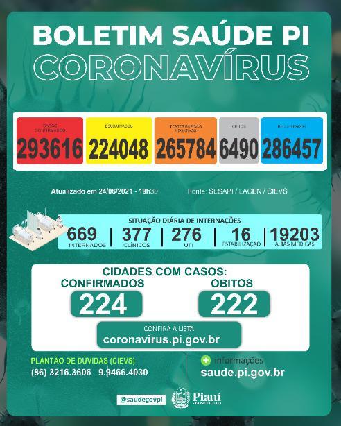 Piauí registra 933 casos e 8 mortes por covid nas últimas 24 horas