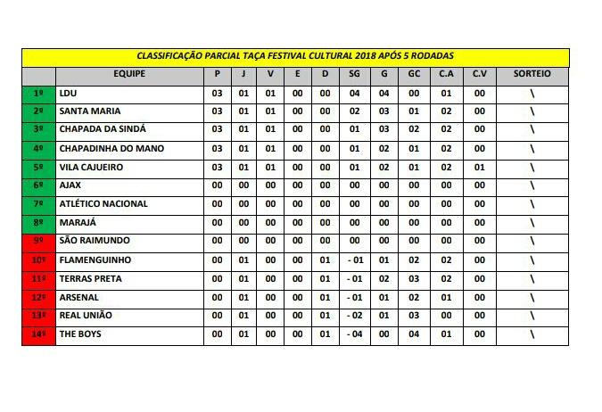 Veja a classificação atual da Copa Taça Festival Cultural e a tabela dos próximos jogos