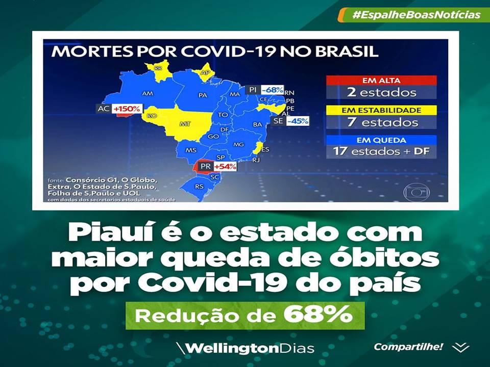 Piauí é o Estado com maior redução de morte pelo COVID 19