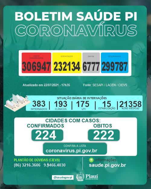 Piauí registra 373 novos casos e sete mortes por covid nas últimas 24 horas