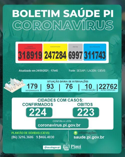 Piauí registra 104 casos e dois óbitos por covid nas últimas 24 horas