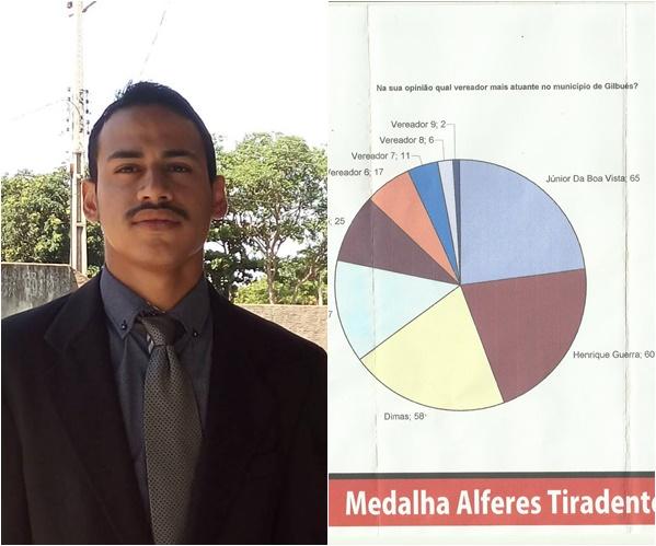 Henrique Guerra está entre os três vereadores mais atuantes de Gilbués, diz pesquisa