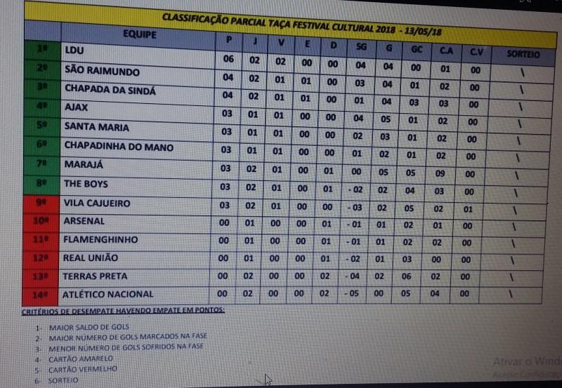 Veja a classificação da Copa Taça Festival Cultural, faltando três jogos para o fim da primeira fase
