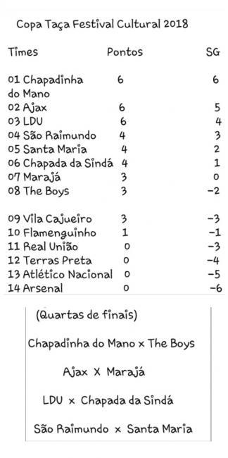 Veja a classificação da Copa Taça Festival Cultural e os confrontos das quartas de finais